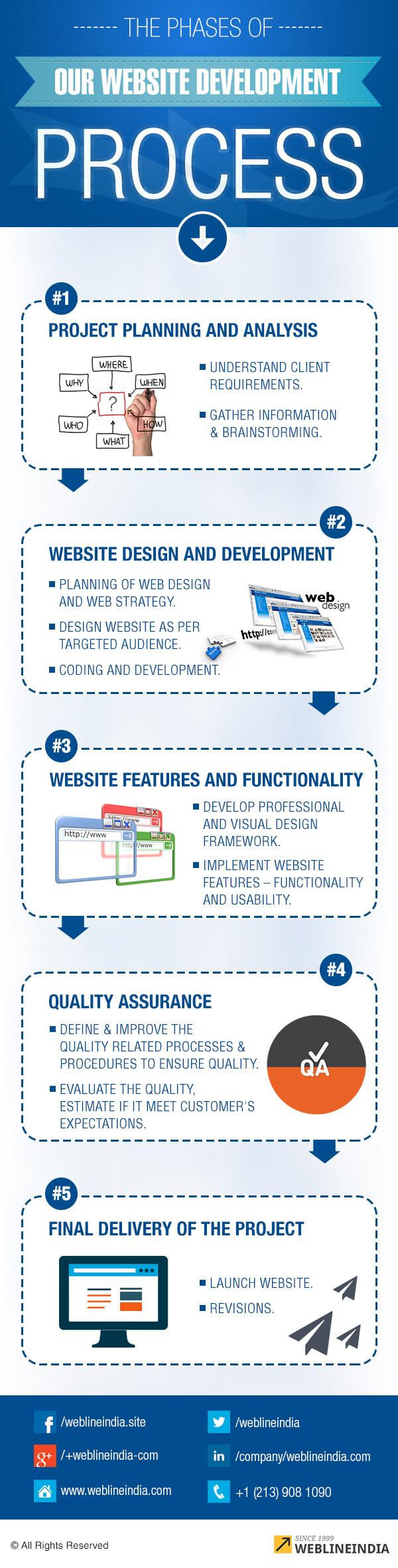 WebsiteDevelopmentProcess