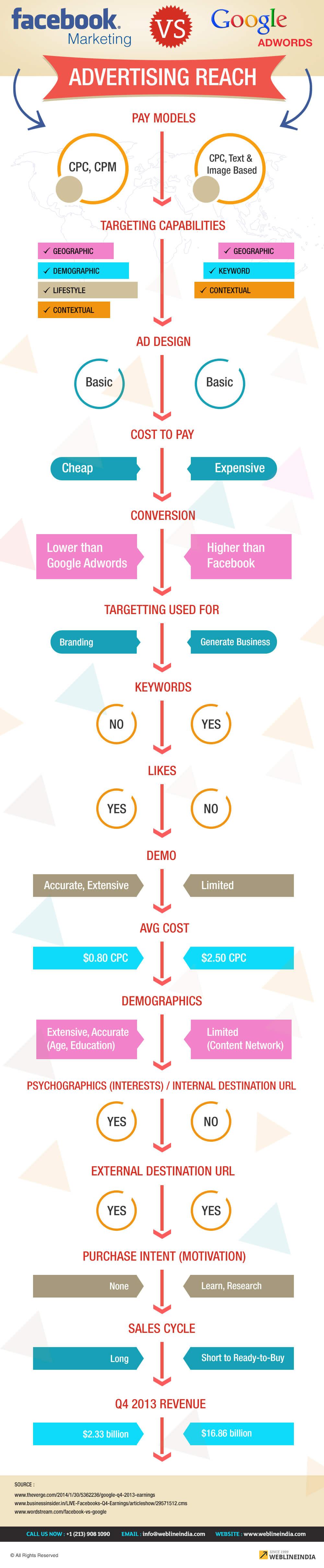 Facebook-Marketing-vs-Google-Adwords