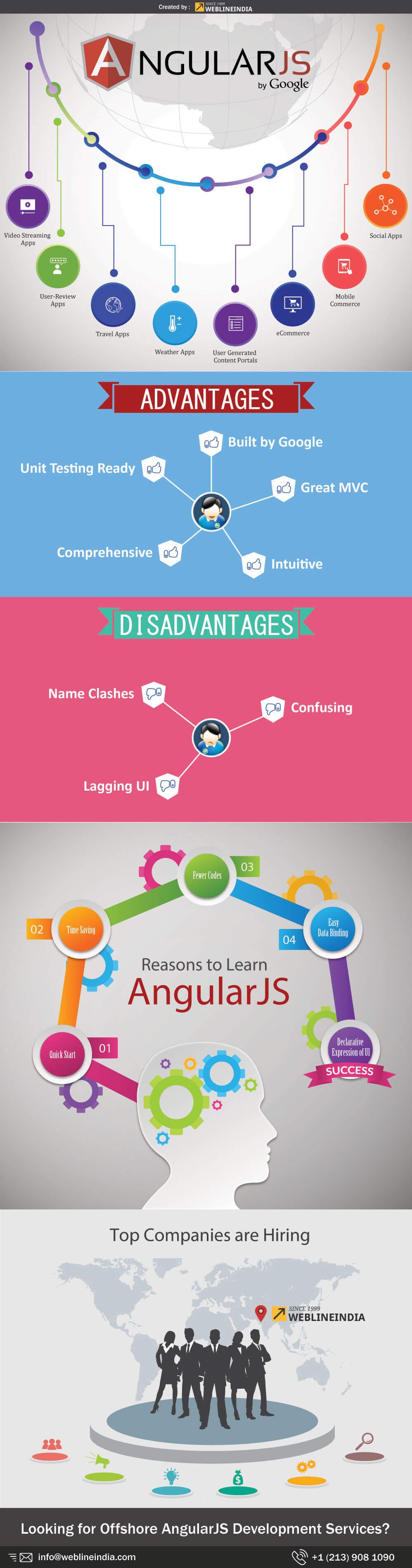 angularjs-infographic-by-weblineindia