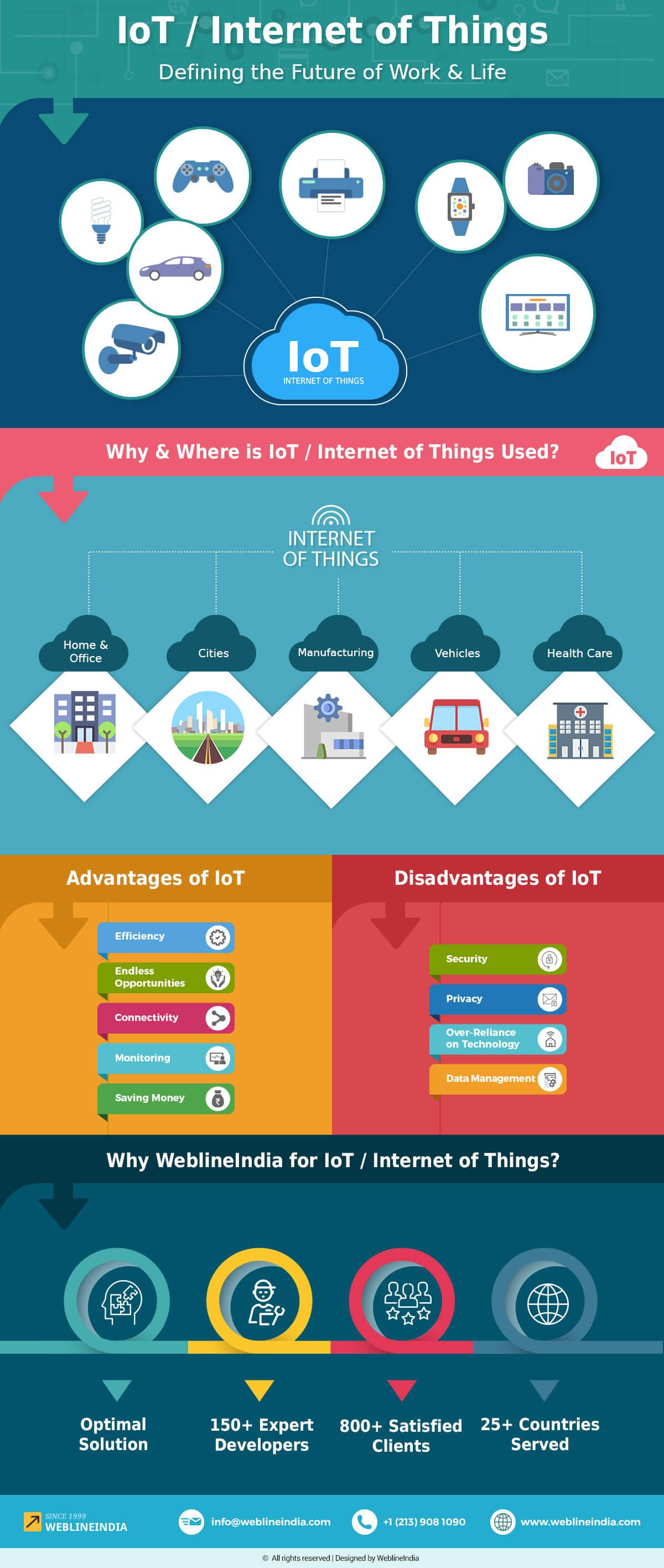 iot-infographic-by-weblineindia