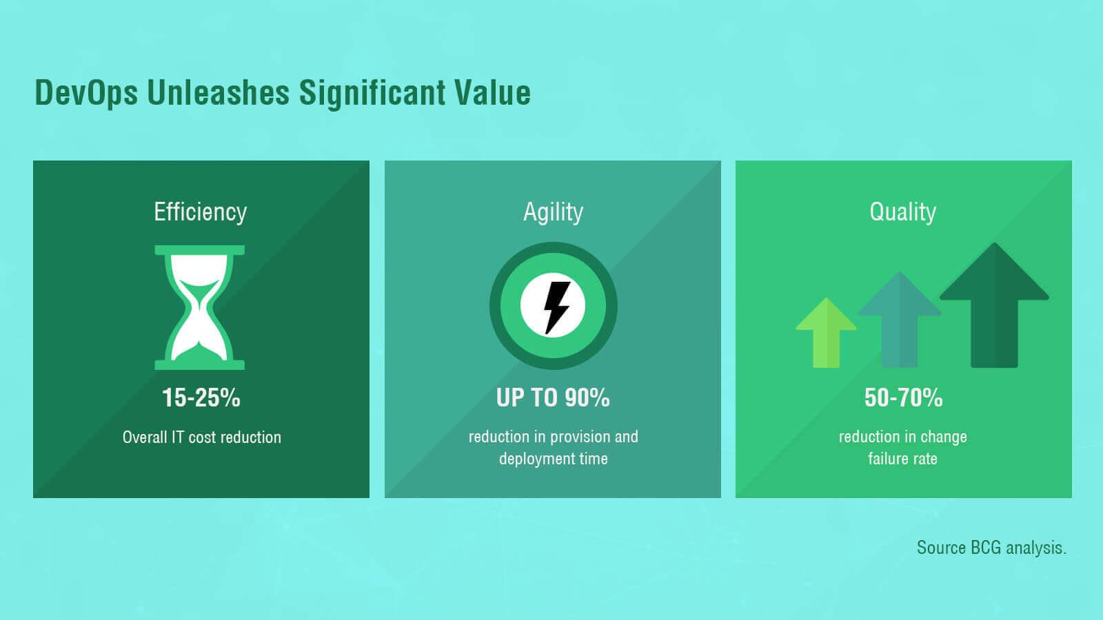 Value of DevOps Consulting