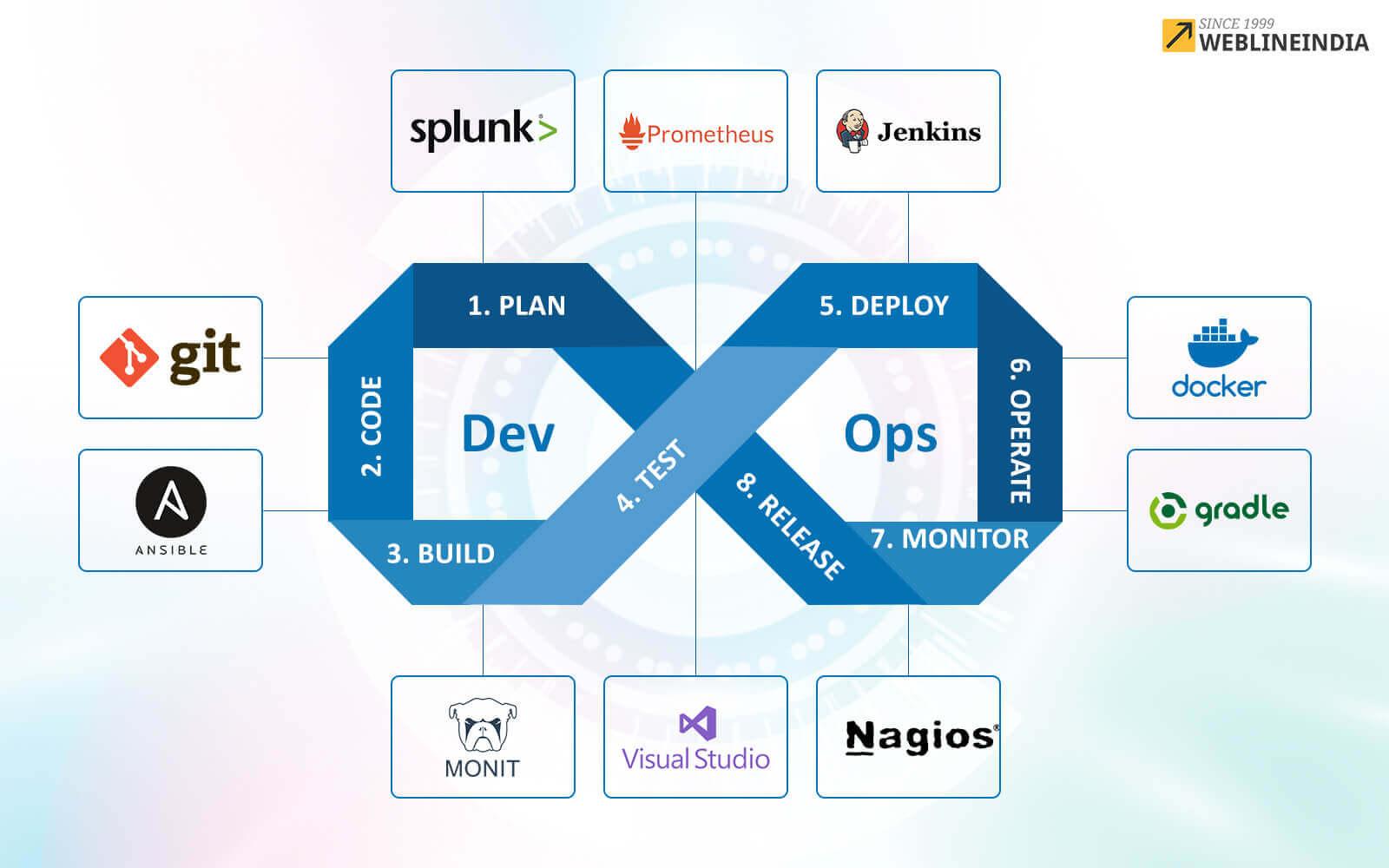 Top 10 DevOps Tools For Software Development Company | WeblineIndia